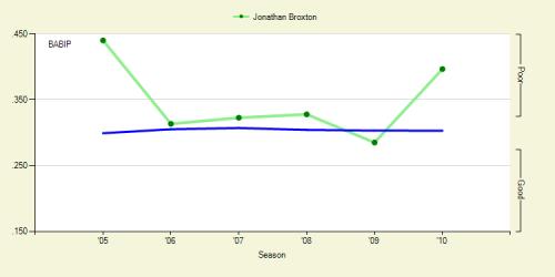 Broxton's BABIP 2005-2010