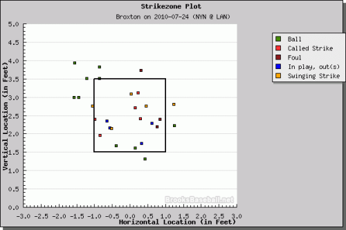 Broxton Strikezone Plot July 24, 2010