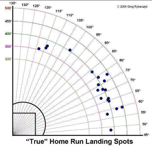 Ethier's home run spray chart 2008