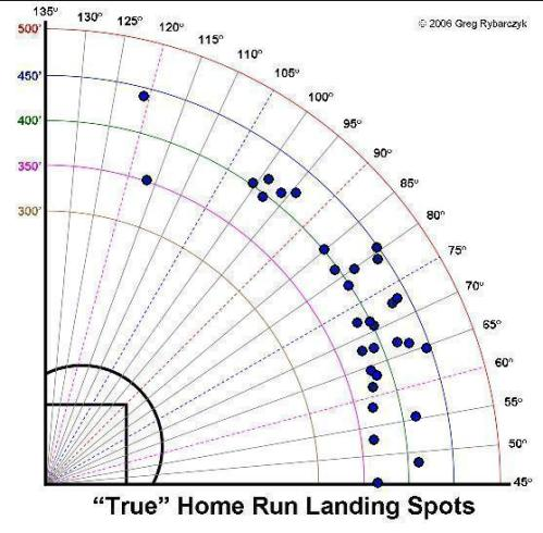 Ethier's home run spray chart 2009