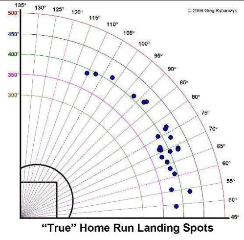 Ethier's home run spray chart 2010