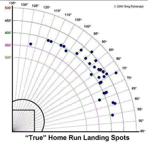 Hamilton, Josh, 2010 home run scatter plot, c/o hittrackeronline.com